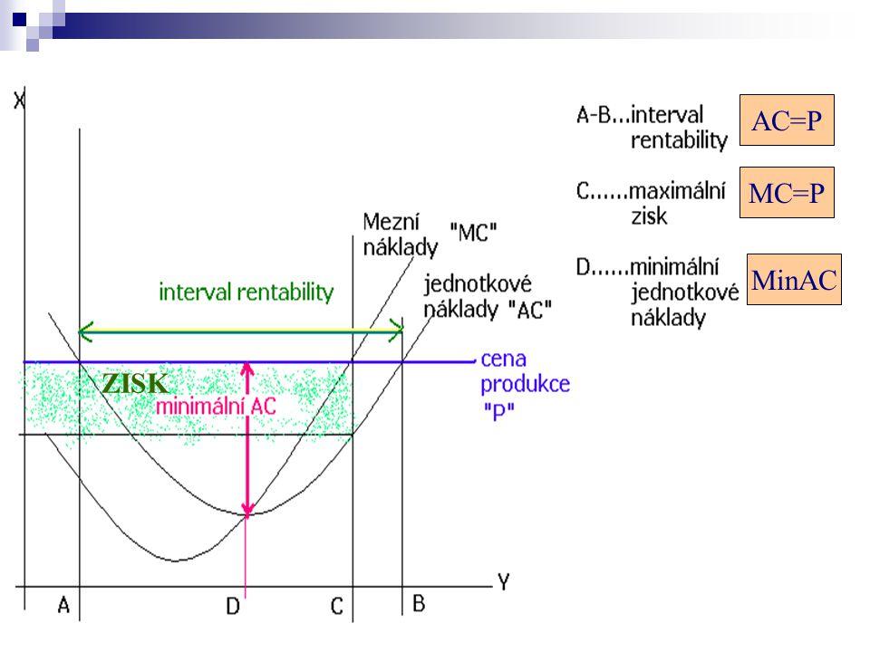Vztah nákladových funkcí a cen Krátkodobá dolní cenová hranice mN = jNv Dlouhodobá dolní cenová hranice mN = jNc