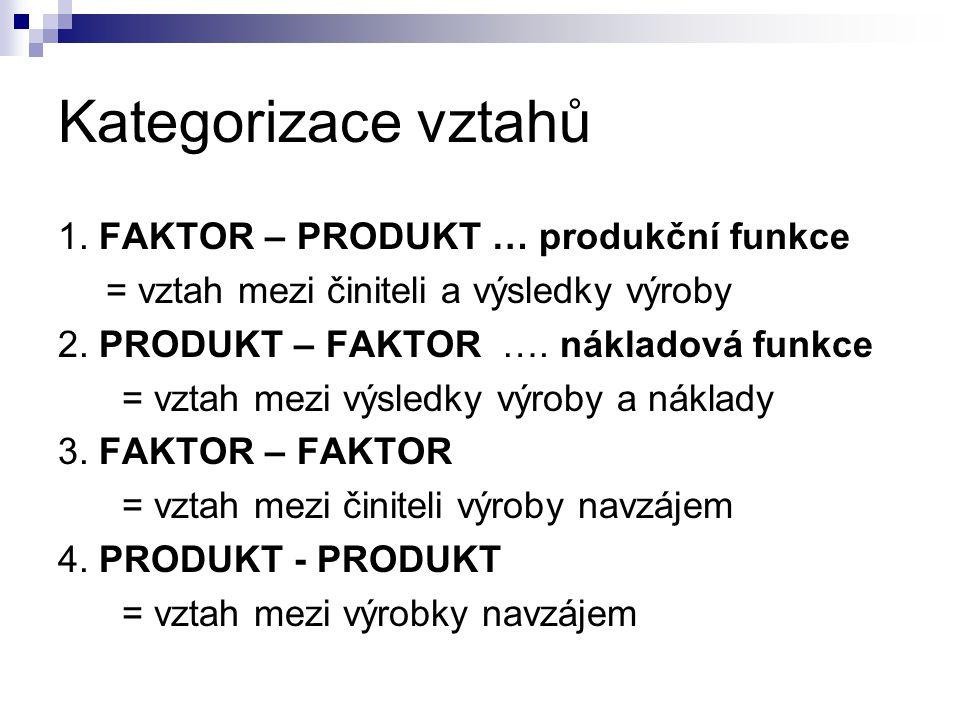 Kategorizace vztahů 1. FAKTOR – PRODUKT … produkční funkce = vztah mezi činiteli a výsledky výroby 2. PRODUKT – FAKTOR …. nákladová funkce = vztah mez