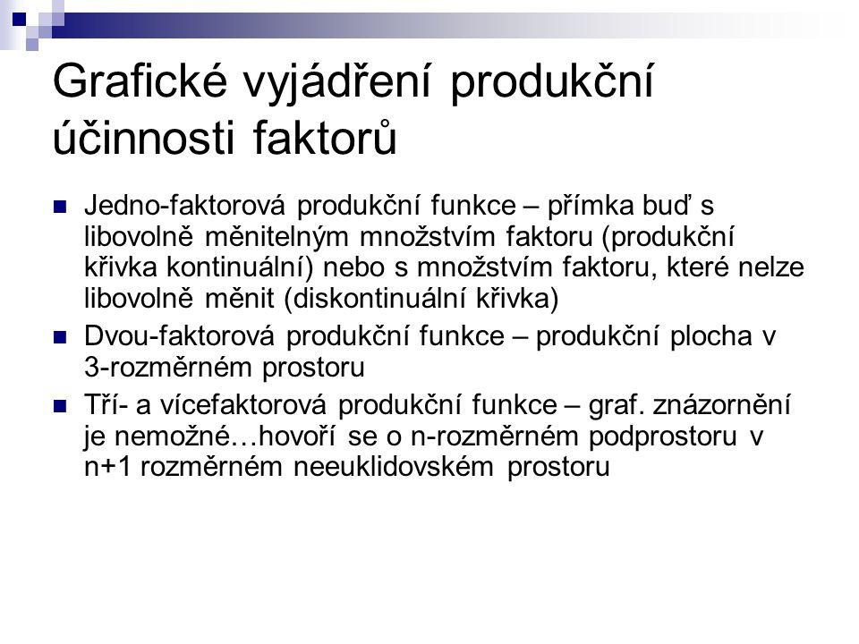 Grafické vyjádření produkční účinnosti faktorů Jedno-faktorová produkční funkce – přímka buď s libovolně měnitelným množstvím faktoru (produkční křivk
