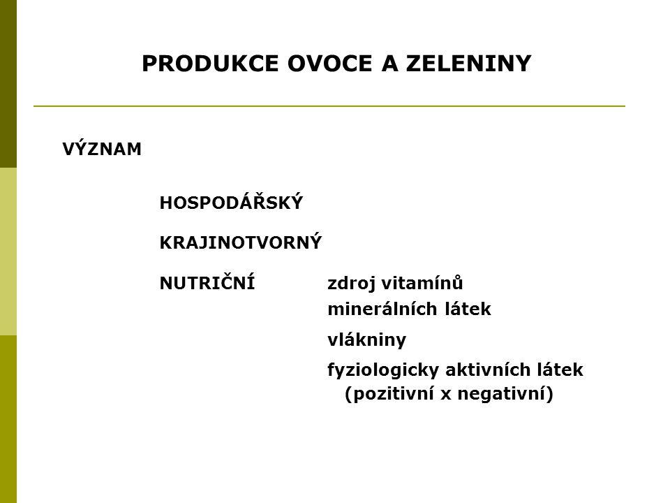 PRODUKCE OVOCE A ZELENINY HOSPODÁŘSKÝ KRAJINOTVORNÝ NUTRIČNÍ zdroj vitamínů minerálních látek vlákniny fyziologicky aktivních látek (pozitivní x negativní) VÝZNAM