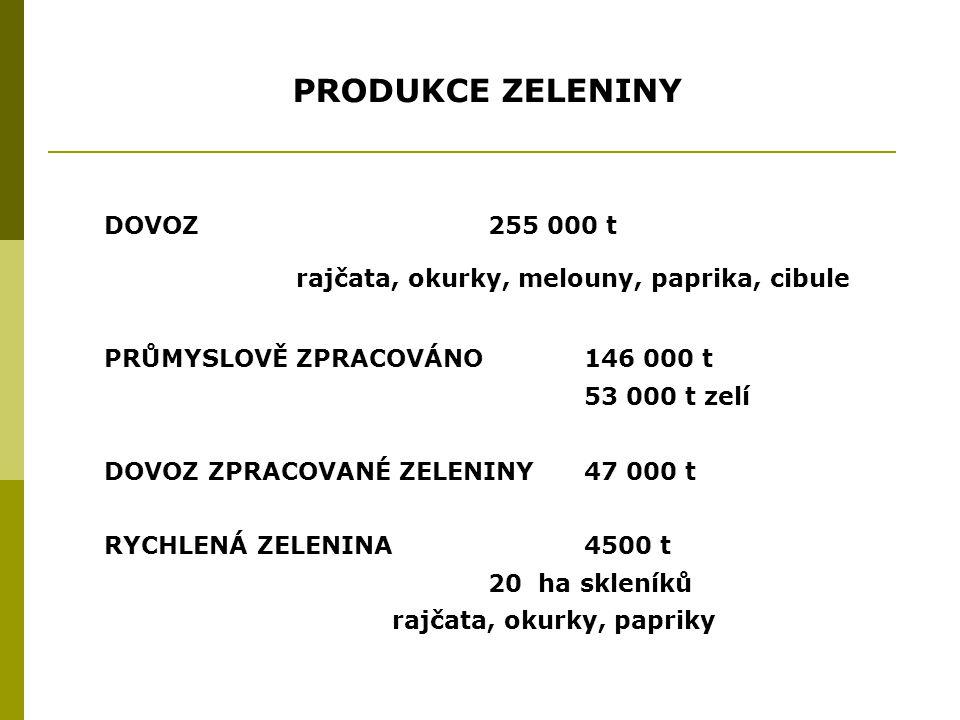 PRODUKCE ZELENINY DOVOZ 255 000 t rajčata, okurky, melouny, paprika, cibule PRŮMYSLOVĚ ZPRACOVÁNO146 000 t 53 000 t zelí DOVOZ ZPRACOVANÉ ZELENINY47 000 t RYCHLENÁ ZELENINA4500 t 20 ha skleníků rajčata, okurky, papriky