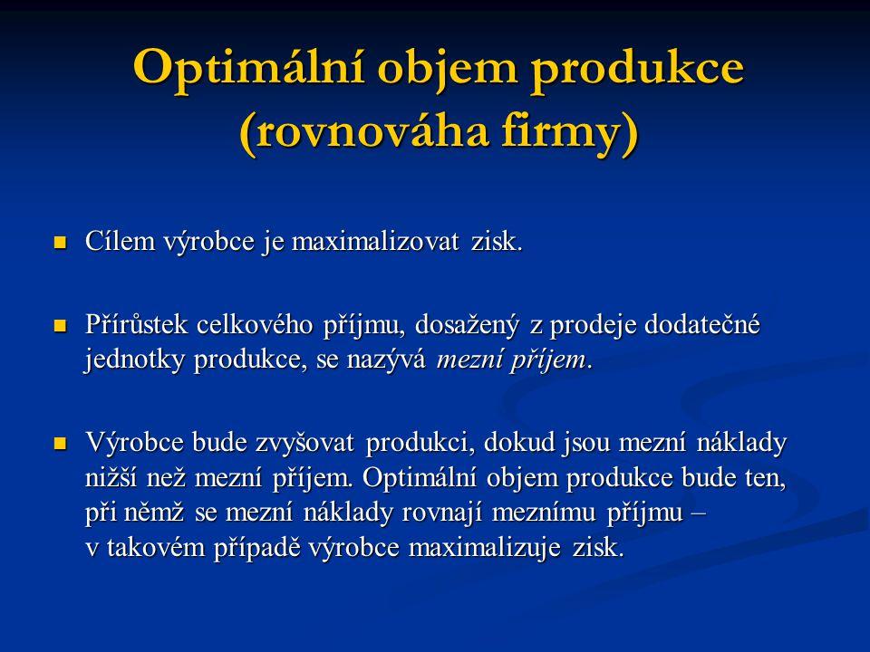 Optimální objem produkce (rovnováha firmy) Cílem výrobce je maximalizovat zisk. Cílem výrobce je maximalizovat zisk. Přírůstek celkového příjmu, dosaž
