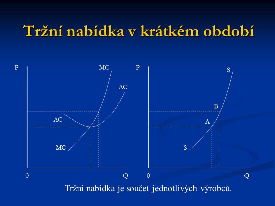 Tržní nabídka v krátkém období 0 PMC Q AC Tržní nabídka je součet jednotlivých výrobců. 0 P S S Q B A