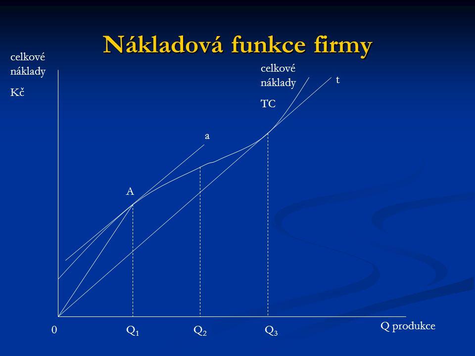 Nákladová funkce firmy Průměrné náklady na produkci Q 1 jsou dány sklonem úsečky 0A.