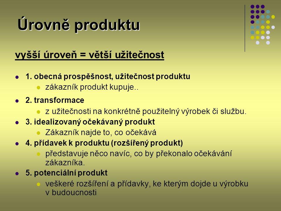 Úrovně produktu vyšší úroveň = větší užitečnost 1. obecná prospěšnost, užitečnost produktu zákazník produkt kupuje.. 2. transformace z užitečnosti na
