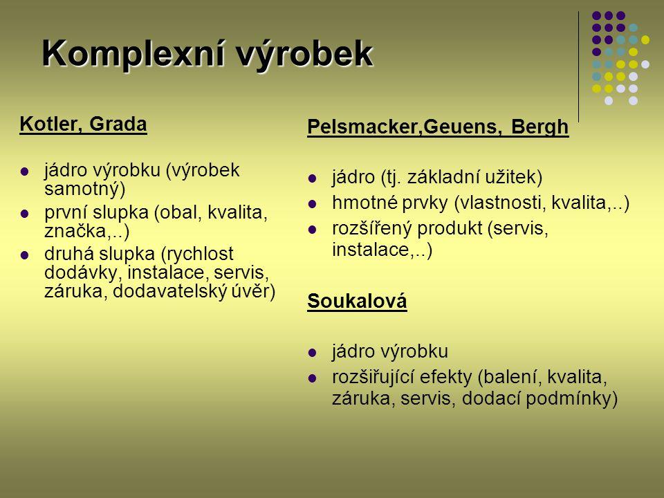 Komplexní výrobek Kotler, Grada jádro výrobku (výrobek samotný) první slupka (obal, kvalita, značka,..) druhá slupka (rychlost dodávky, instalace, ser