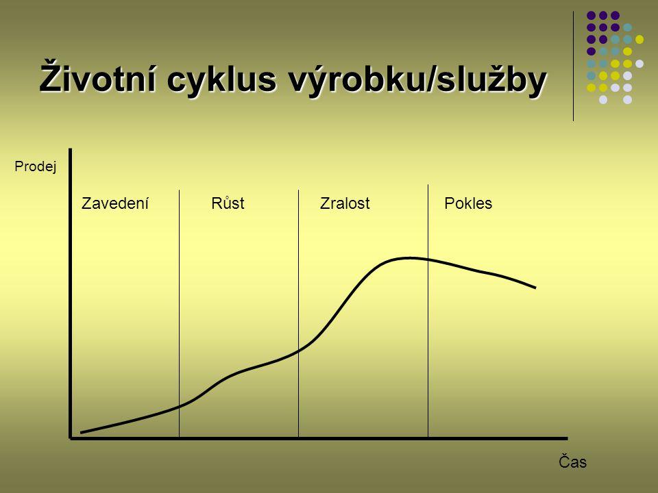 Životní cyklus výrobku/služby ZavedeníRůstZralostPokles Prodej Čas