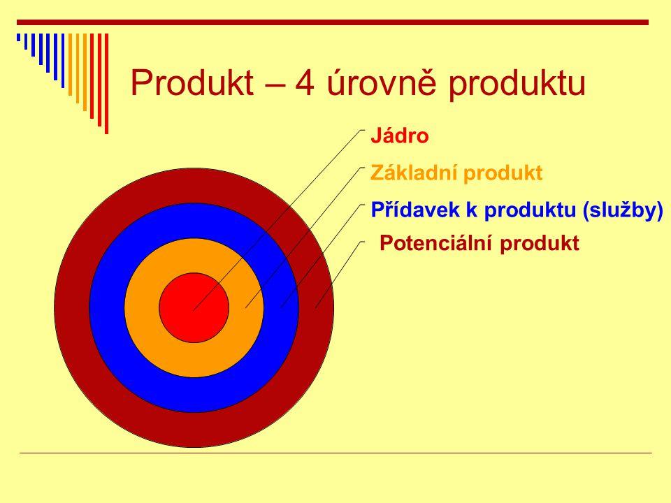 Produkt – 4 úrovně produktu Jádro Základní produkt Přídavek k produktu (služby) Potenciální produkt
