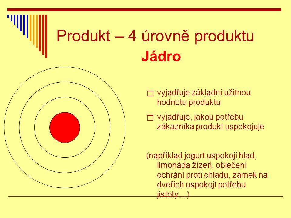 Produkt – 4 úrovně produktu Jádro  vyjadřuje základní užitnou hodnotu produktu  vyjadřuje, jakou potřebu zákazníka produkt uspokojuje (například jog