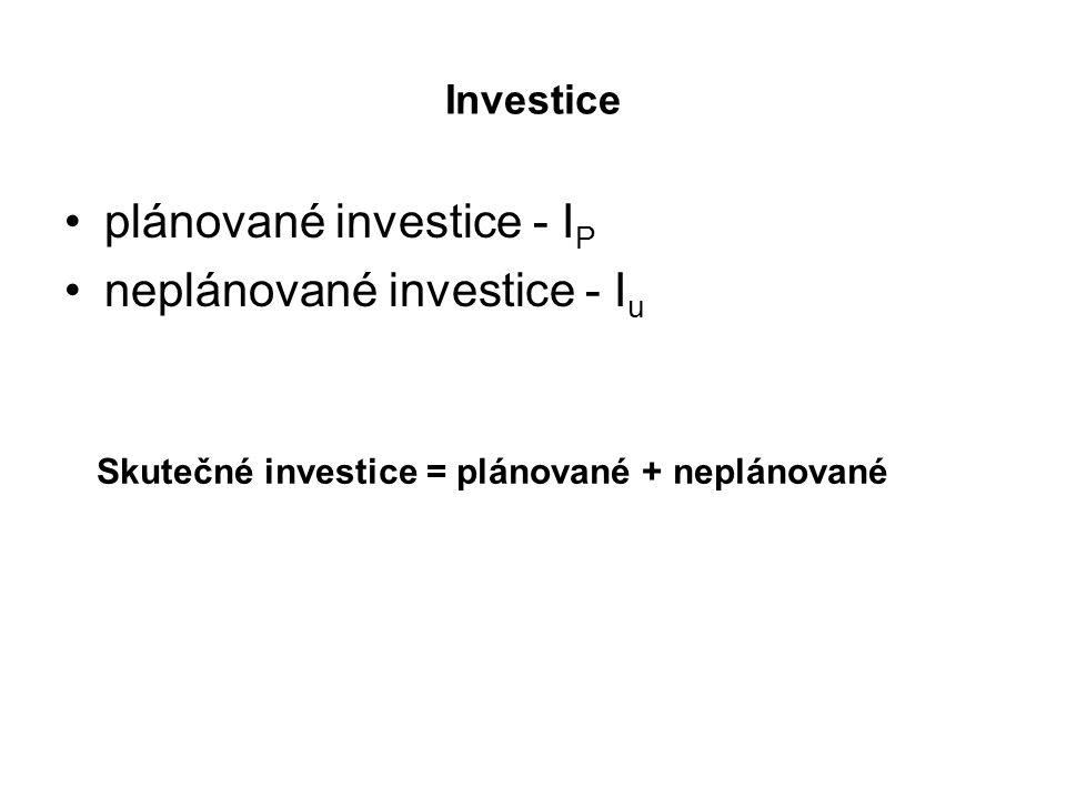 Investice plánované investice - I P neplánované investice - I u Skutečné investice = plánované + neplánované