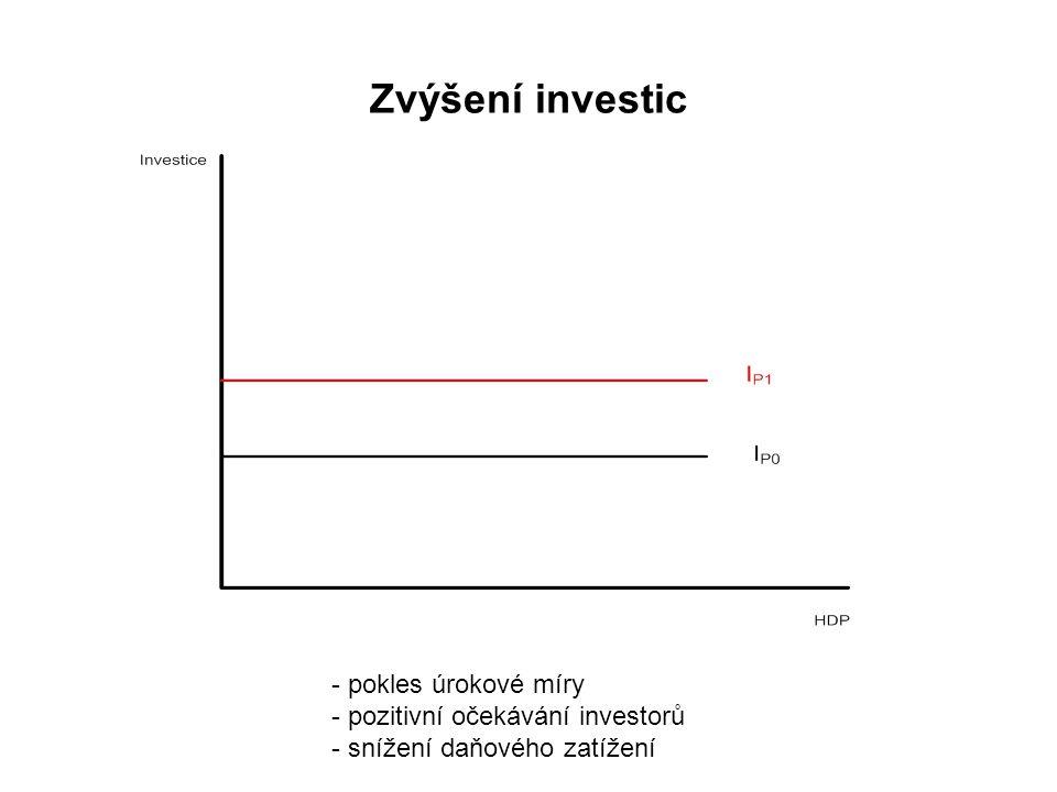 Zvýšení investic - pokles úrokové míry - pozitivní očekávání investorů - snížení daňového zatížení