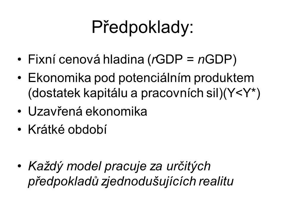 Předpoklady: Fixní cenová hladina (rGDP = nGDP) Ekonomika pod potenciálním produktem (dostatek kapitálu a pracovních sil)(Y<Y*) Uzavřená ekonomika Krá