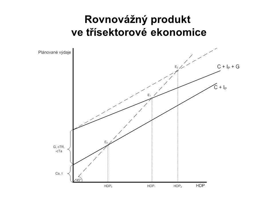 Rovnovážný produkt ve třísektorové ekonomice