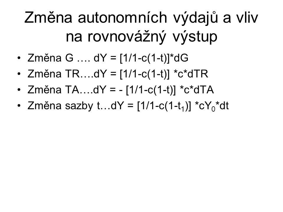 Změna autonomních výdajů a vliv na rovnovážný výstup Změna G …. dY = [1/1-c(1-t)]*dG Změna TR….dY = [1/1-c(1-t)] *c*dTR Změna TA….dY = - [1/1-c(1-t)]