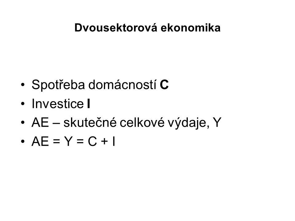 Dvousektorová ekonomika Spotřeba domácností C Investice I AE – skutečné celkové výdaje, Y AE = Y = C + I