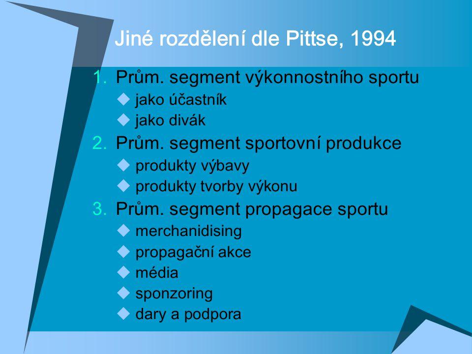 Jiné rozdělení dle Pittse, 1994  Prům. segment výkonnostního sportu  jako účastník  jako divák  Prům. segment sportovní produkce  produkty výba