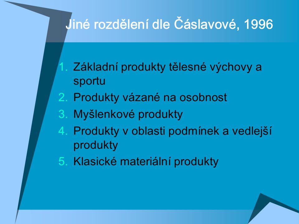 Jiné rozdělení dle Čáslavové, 1996  Základní produkty tělesné výchovy a sportu  Produkty vázané na osobnost  Myšlenkové produkty  Produkty v oblasti podmínek a vedlejší produkty  Klasické materiální produkty