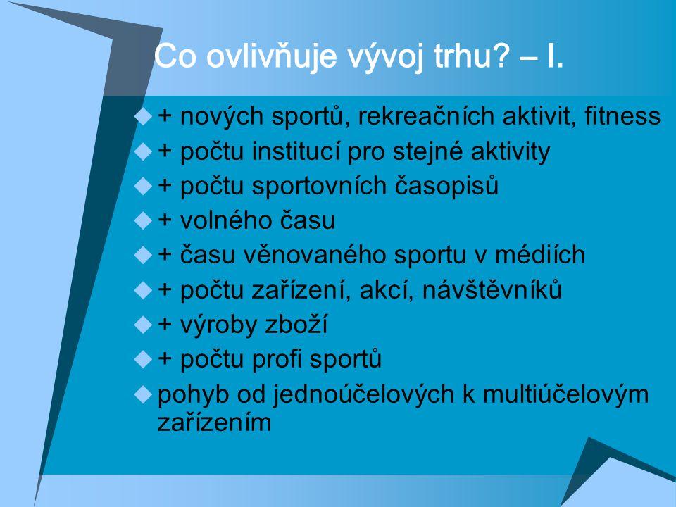 Co ovlivňuje vývoj trhu? – I.  + nových sportů, rekreačních aktivit, fitness  + počtu institucí pro stejné aktivity  + počtu sportovních časopisů 