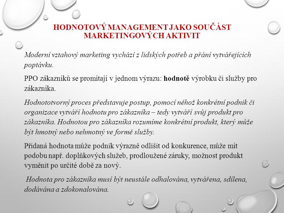 HODNOTOVÝ MANAGEMENT JAKO SOUČÁST MARKETINGOVÝCH AKTIVIT Moderní vztahový marketing vychází z lidských potřeb a přání vytvářejících poptávku. PPO záka