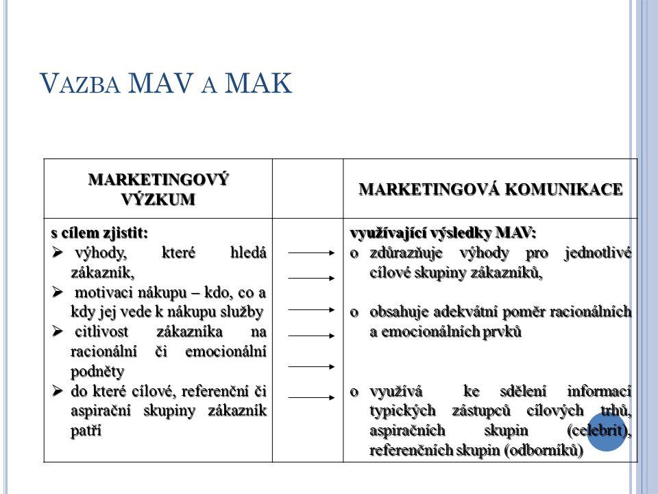 V AZBA MAV A MAK MARKETINGOVÝ VÝZKUM MARKETINGOVÁ KOMUNIKACE s cílem zjistit:  výhody, které hledá zákazník,  motivaci nákupu – kdo, co a kdy jej vede k nákupu služby  citlivost zákazníka na racionální či emocionální podněty  do které cílové, referenční či aspirační skupiny zákazník patří využívající výsledky MAV: ozdůrazňuje výhody pro jednotlivé cílové skupiny zákazníků, oobsahuje adekvátní poměr racionálních a emocionálních prvků ovyužívá ke sdělení informací typických zástupců cílových trhů, aspiračních skupin (celebrit), referenčních skupin (odborníků)