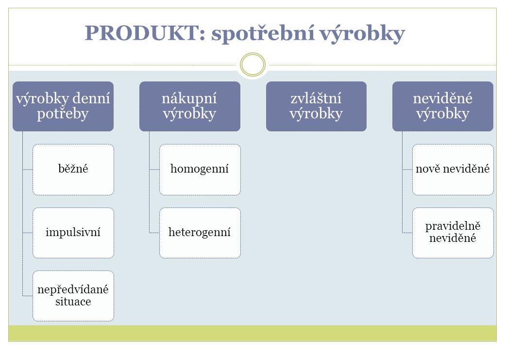 PRODUKT: spotřební výrobky výrobky denní potřeby běžnéimpulsivní nepředvídané situace nákupní výrobky homogenníheterogenní zvláštní výrobky neviděné v