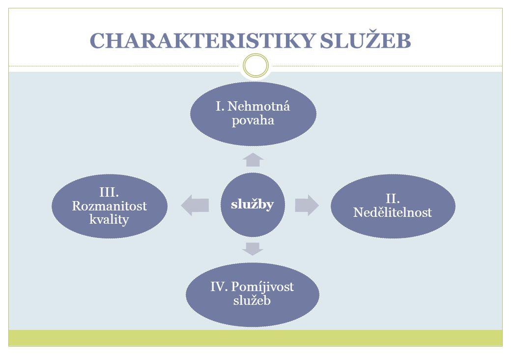 CHARAKTERISTIKY SLUŽEB služby I. Nehmotná povaha II. Nedělitelnost IV. Pomíjivost služeb III. Rozmanitost kvality