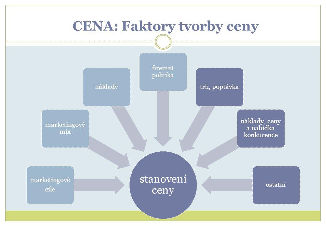 CENA: Faktory tvorby ceny stanovení ceny marketingové cíle marketingový mix náklady firemní politika trh, poptávka náklady, ceny a nabídka konkurence