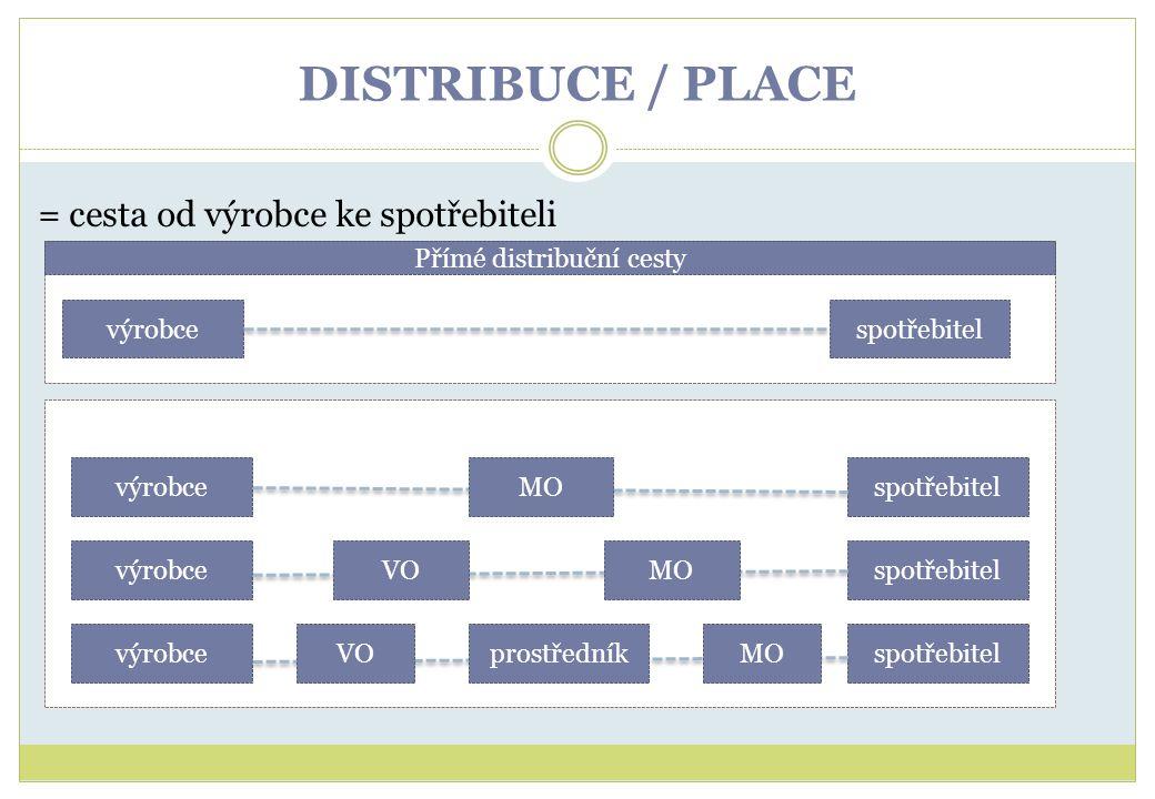 DISTRIBUCE / PLACE = cesta od výrobce ke spotřebiteli Přímé distribuční cesty výrobcespotřebitelvýrobce spotřebitel MO VO prostředníkMO