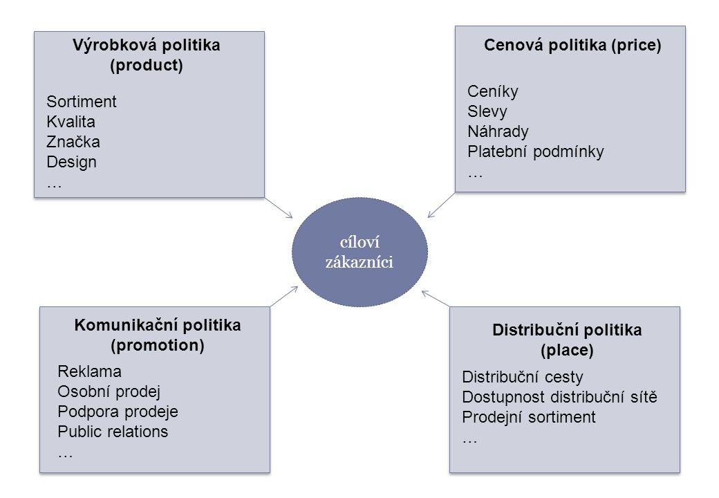 cíloví zákazníci Výrobková politika (product) Sortiment Kvalita Značka Design … Komunikační politika (promotion) Distribuční politika (place) Cenová p