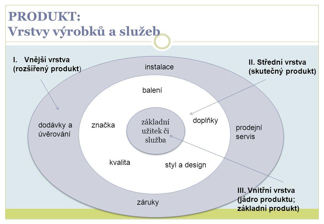 PRODUKT: Vrstvy výrobků a služeb základní užitek či služba I.Vnější vrstva (rozšířený produkt) III. Vnitřní vrstva (jádro produktu; základní produkt)