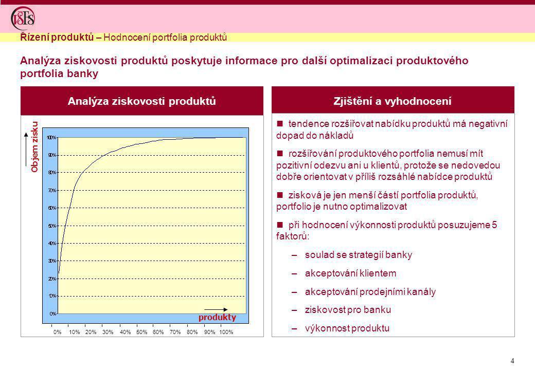 4 Analýza ziskovosti produktůZjištění a vyhodnocení tendence rozšiřovat nabídku produktů má negativní dopad do nákladů rozšiřování produktového portfo