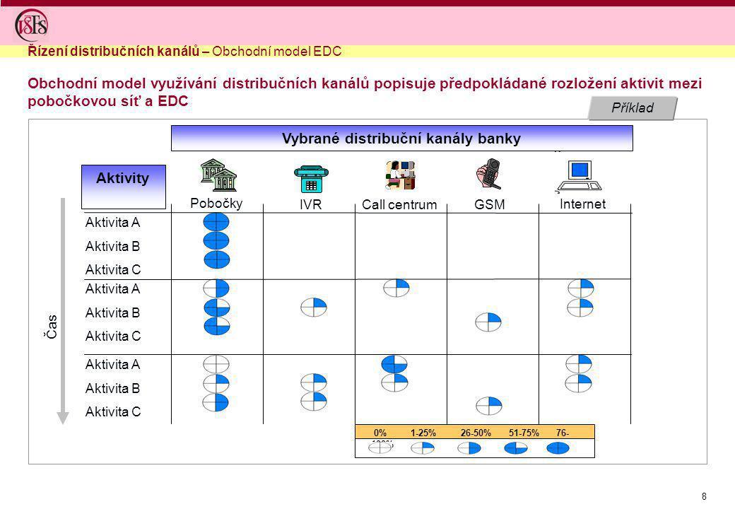 8 Příklad Obchodní model využívání distribučních kanálů popisuje předpokládané rozložení aktivit mezi pobočkovou síť a EDC Internet GSMCall centrumIVR