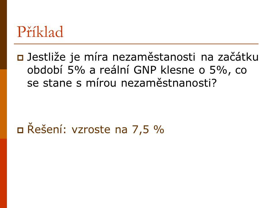 Příklad  Jestliže je míra nezaměstanosti na začátku období 5% a reální GNP klesne o 5%, co se stane s mírou nezaměstnanosti?  Řešení: vzroste na 7,5
