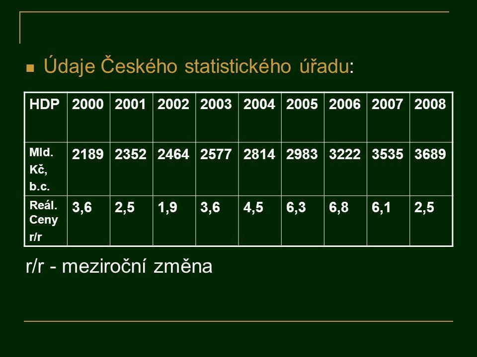 Údaje Českého statistického úřadu: r/r - meziroční změna HDP200020012002200320042005200620072008 Mld. Kč, b.c. 218923522464257728142983322235353689 Re