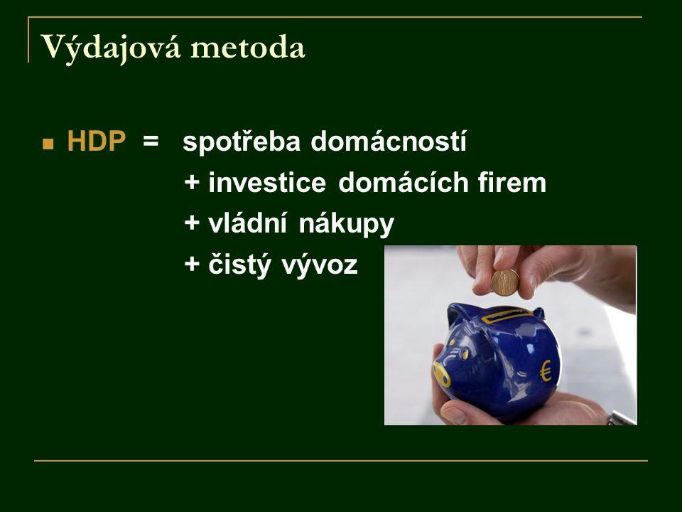 Výdajová metoda HDP = spotřeba domácností + investice domácích firem + vládní nákupy + čistý vývoz