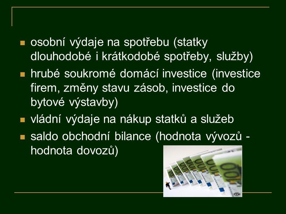 osobní výdaje na spotřebu (statky dlouhodobé i krátkodobé spotřeby, služby) hrubé soukromé domácí investice (investice firem, změny stavu zásob, investice do bytové výstavby) vládní výdaje na nákup statků a služeb saldo obchodní bilance (hodnota vývozů - hodnota dovozů)