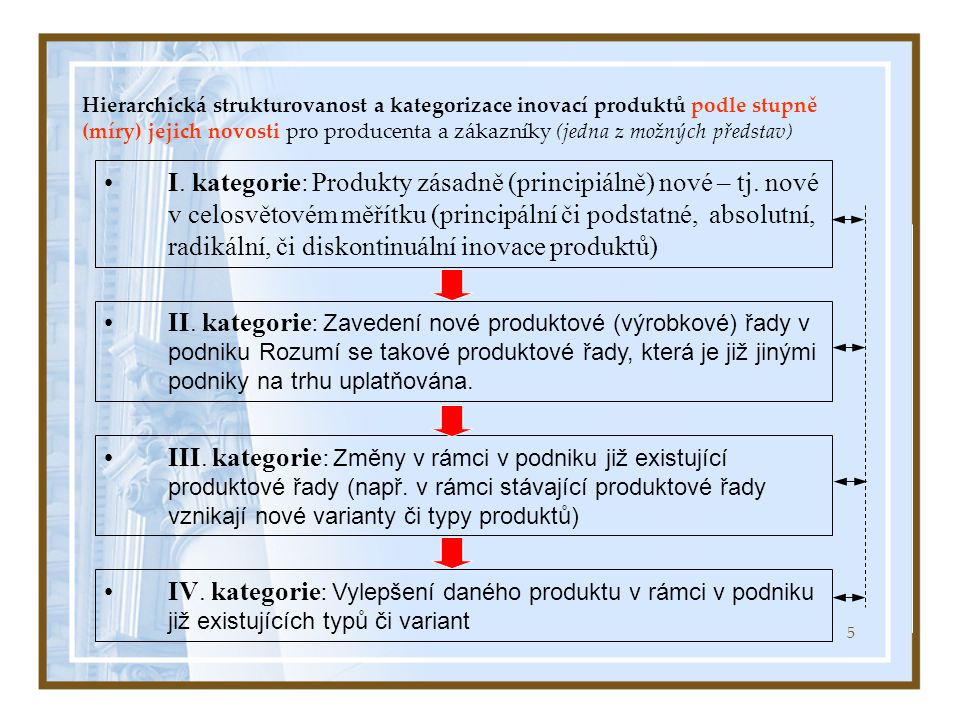 5 Hierarchická strukturovanost a kategorizace inovací produktů podle stupně (míry) jejich novosti pro producenta a zákazníky (jedna z možných představ