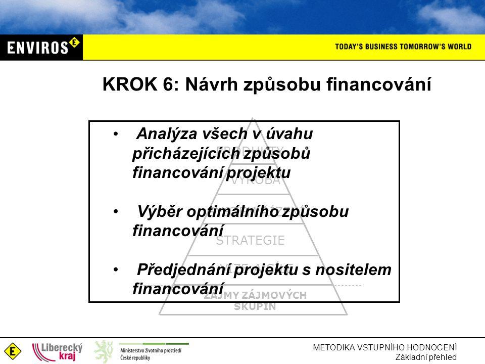 METODIKA VSTUPNÍHO HODNOCENÍ Základní přehled KROK 6: Návrh způsobu financování ZÁJMY ZÁJMOVÝCH SKUPIN STRATEGIE VIZE A CÍLE SYSTÉM ŘÍZENÍ VÝROBA PRODUKTY Analýza všech v úvahu přicházejících způsobů financování projektu Výběr optimálního způsobu financování Předjednání projektu s nositelem financování