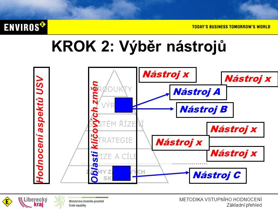 METODIKA VSTUPNÍHO HODNOCENÍ Základní přehled KROK 2: Výběr nástrojů ZÁJMY ZÁJMOVÝCH SKUPIN STRATEGIE VIZE A CÍLE SYSTÉM ŘÍZENÍ VÝROBA PRODUKTY Oblasti klíčových změnHodnocení aspektů USV Nástroj x Nástroj A Nástroj B Nástroj x Nástroj C Nástroj x
