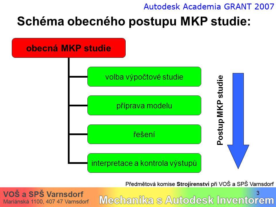 3 Schéma obecného postupu MKP studie: obecná MKP studie volba výpočtové studie příprava modelu řešení interpretace a kontrola výstupů Postup MKP studi