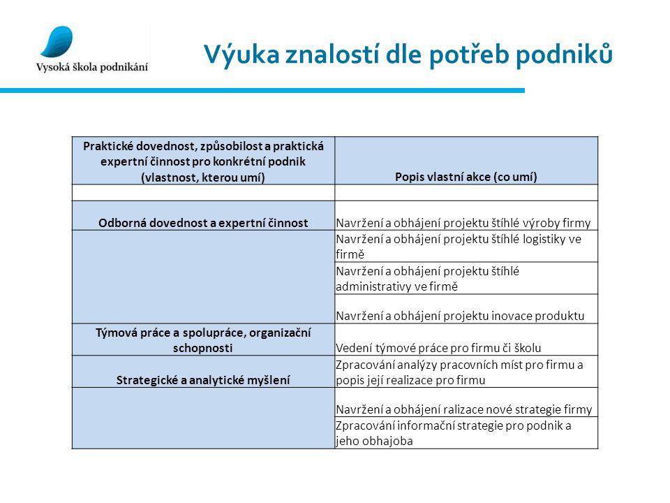 Struktura systému 1.ročník Moduly + SZZ (Ekonomie) 2.