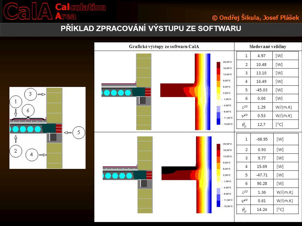 PŘÍKLAD ZPRACOVÁNÍ VÝSTUPU ZE SOFTWARU Grafické výstupy ze softwaru CalASledované veličiny 14.97[W] 210.48[W] 313.10[W] 416.49[W] 5-45.03[W] 60.00[W]