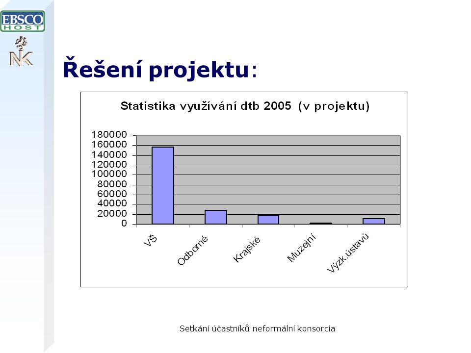 Setkání účastníků neformální konsorcia Řešení projektu: