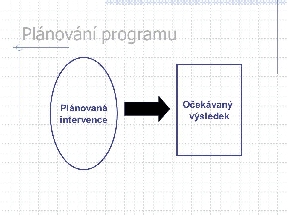 Plánovaná intervence Očekávaný výsledek Plánování programu
