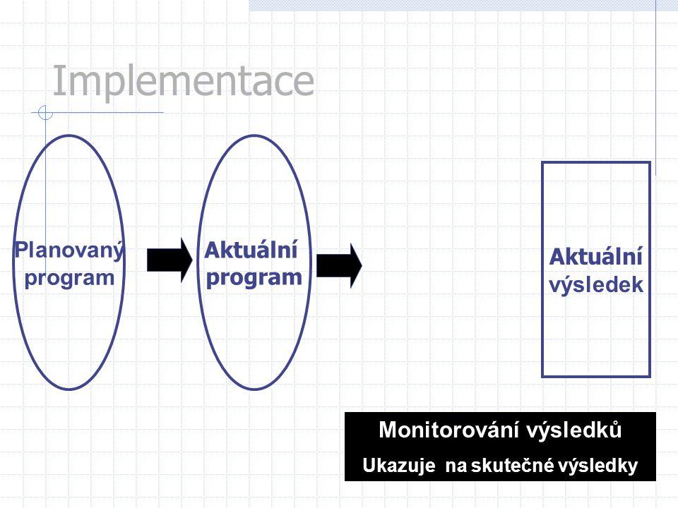Planovaný program Aktuální výsledek Implementace Aktuální program Monitorování výsledků Ukazuje na skutečné výsledky