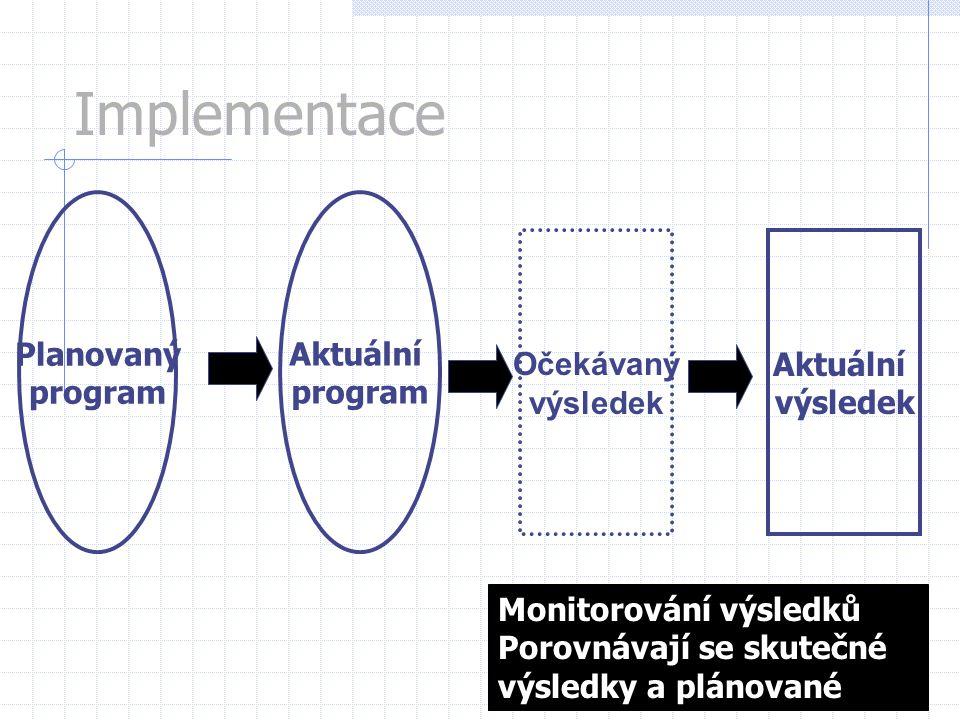 Planovaný program Aktuální výsledek Implementace Aktuální program Očekávaný výsledek Monitorování výsledků Porovnávají se skutečné výsledky a plánovan