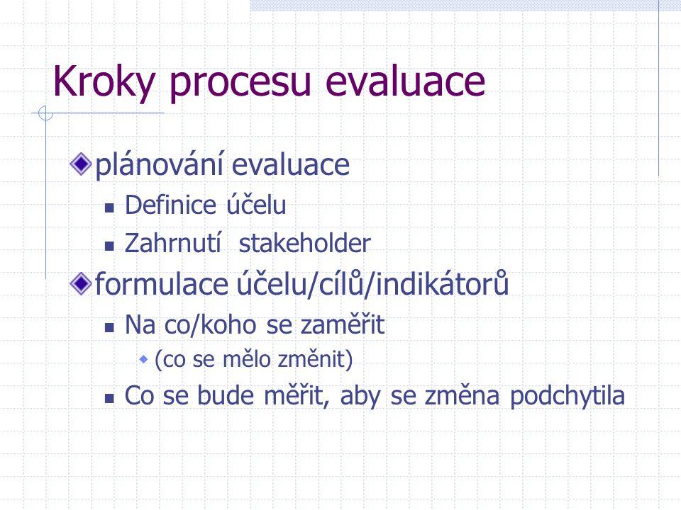 Kroky procesu evaluace plánování evaluace Definice účelu Zahrnutí stakeholder formulace účelu/cílů/indikátorů Na co/koho se zaměřit  (co se mělo změn