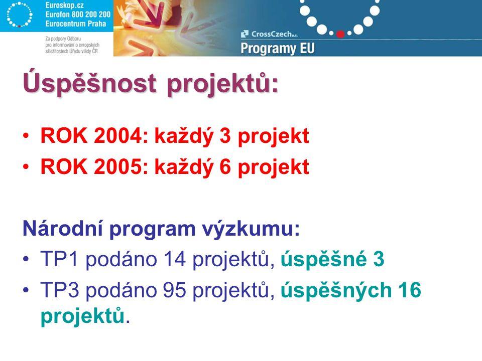 Úspěšnost projektů: ROK 2004: každý 3 projekt ROK 2005: každý 6 projekt Národní program výzkumu: TP1 podáno 14 projektů, úspěšné 3 TP3 podáno 95 proje