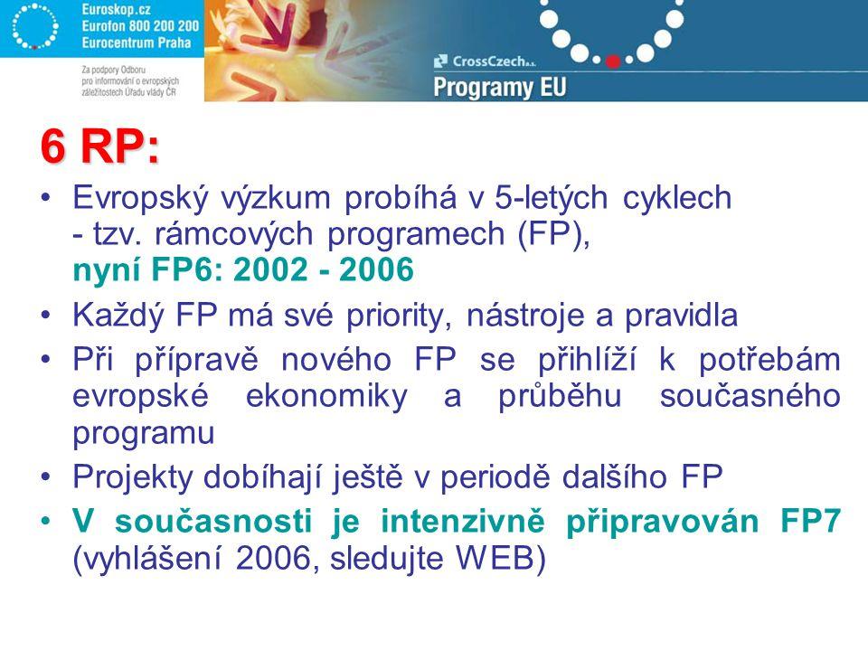 6 RP: Evropský výzkum probíhá v 5-letých cyklech - tzv. rámcových programech (FP), nyní FP6: 2002 - 2006 Každý FP má své priority, nástroje a pravidla