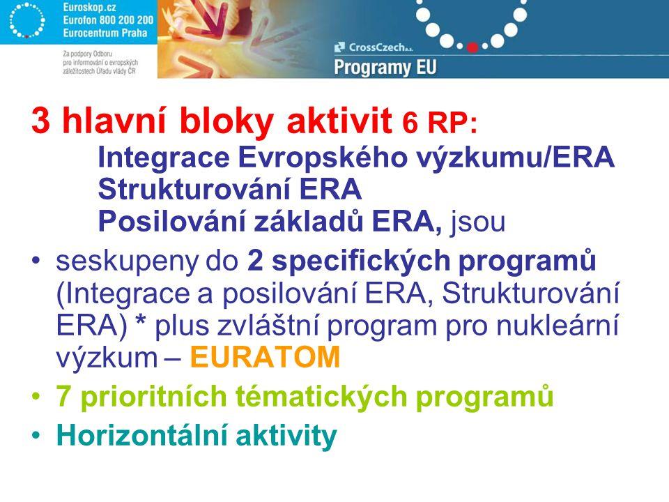 3 hlavní bloky aktivit 6 RP: Integrace Evropského výzkumu/ERA Strukturování ERA Posilování základů ERA, jsou seskupeny do 2 specifických programů (Int